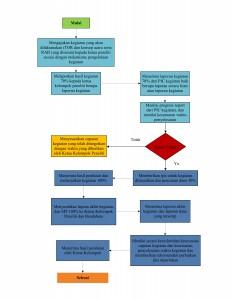 SOP Penilaian Kinerja Anggota Peneliti